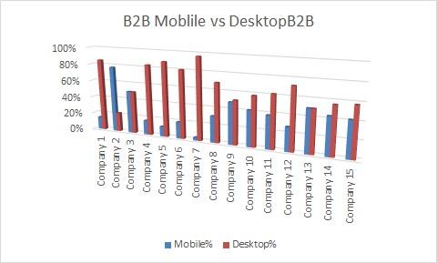 SK B2B websites mobile vs desktop