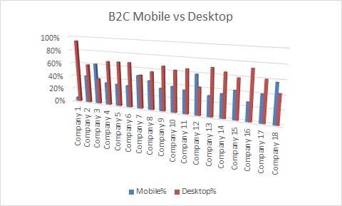 SK B2C websites mobile vs desktop