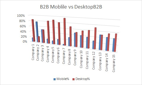 SK B2B websites mobile vs desktop