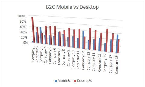 SK B2C websites mobile vs desktop